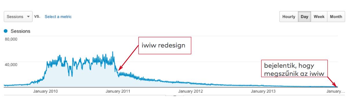 iwiw Zene Doboz session-ök 2010-2014 között